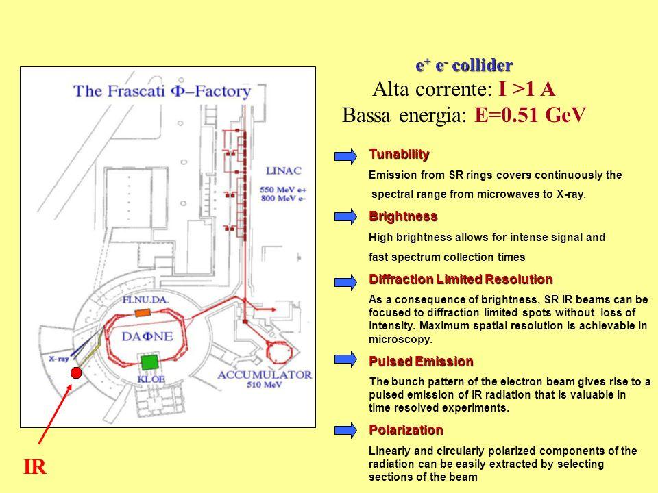Alta corrente: I >1 A Bassa energia: E=0.51 GeV IR e+ e- collider