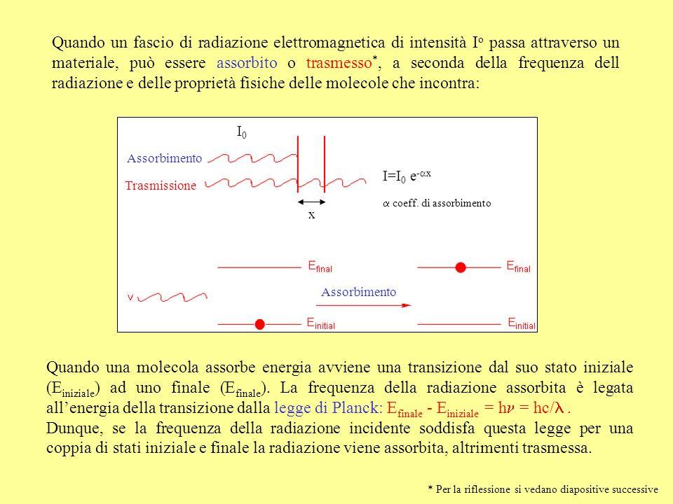 Quando un fascio di radiazione elettromagnetica di intensità Io passa attraverso un materiale, può essere assorbito o trasmesso*, a seconda della frequenza dell radiazione e delle proprietà fisiche delle molecole che incontra: