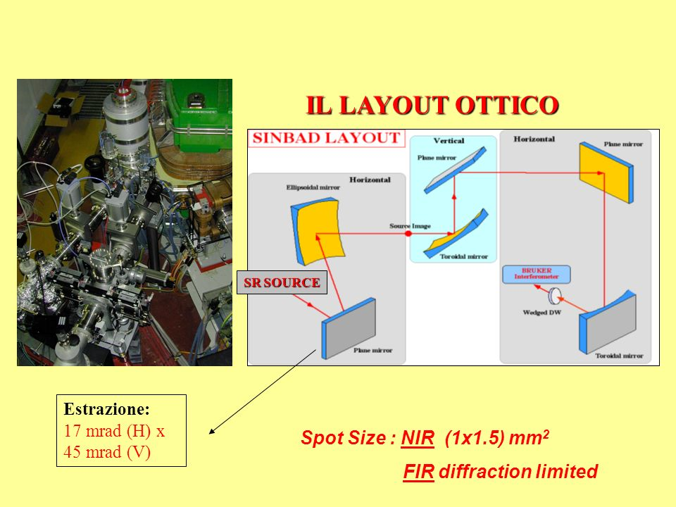 IL LAYOUT OTTICO Spot Size : NIR (1x1.5) mm2 FIR diffraction limited