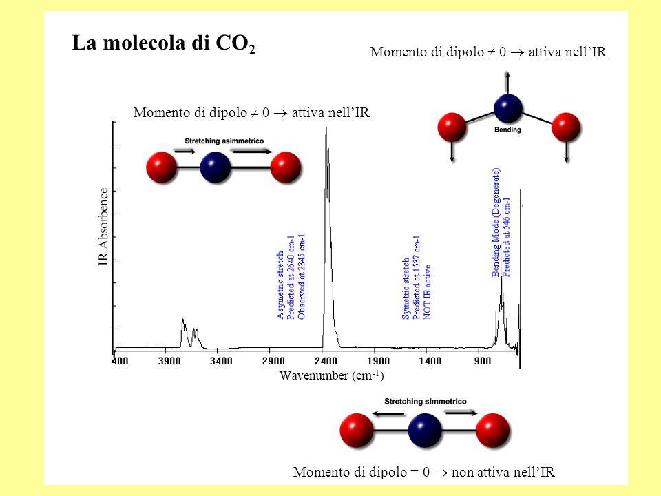 La molecola di CO2 Momento di dipolo  0  attiva nell'IR