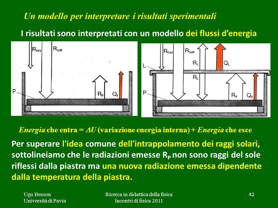 I risultati sono interpretati con un modello dei flussi d'energia