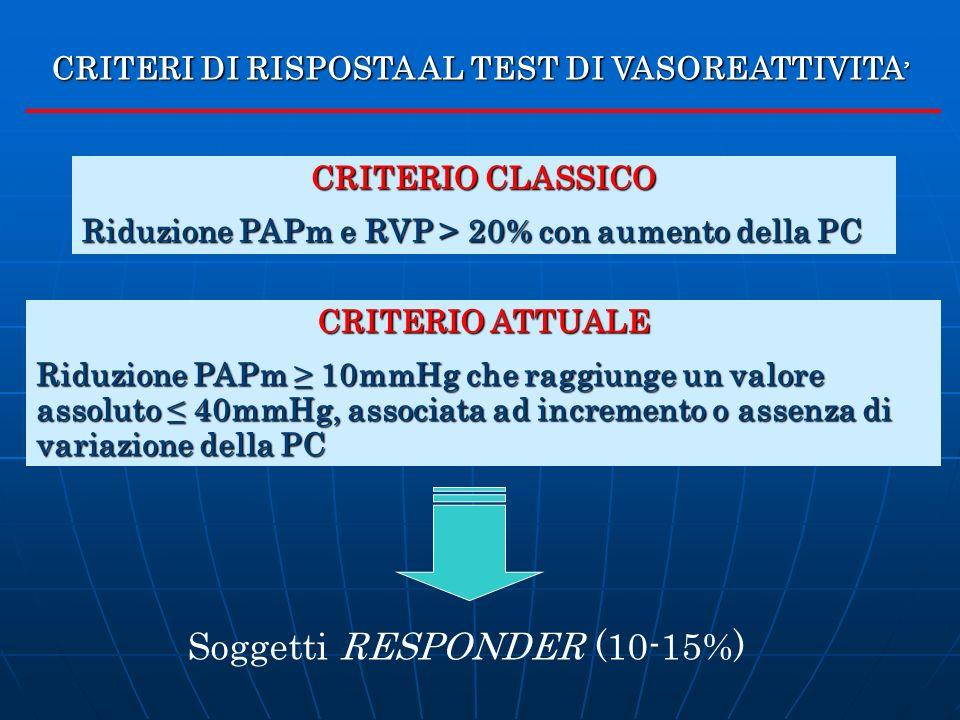 Soggetti RESPONDER (10-15%)