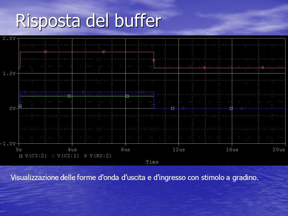 Risposta del buffer Visualizzazione delle forme d'onda d'uscita e d'ingresso con stimolo a gradino.