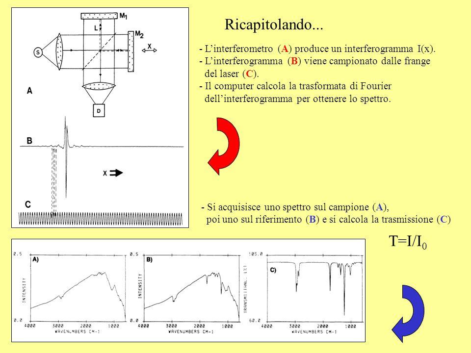 Ricapitolando... L'interferometro (A) produce un interferogramma I(x). L'interferogramma (B) viene campionato dalle frange.