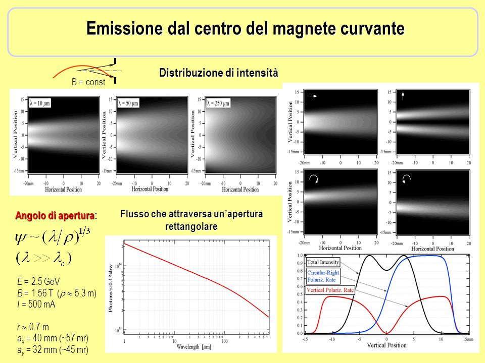 Emissione dal centro del magnete curvante