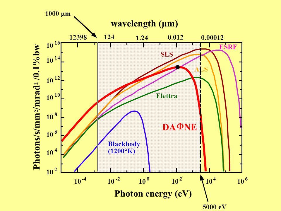 DA F NE wavelength (µm) Photon energy (eV) Photons/s/mm /mrad /0.1%bw