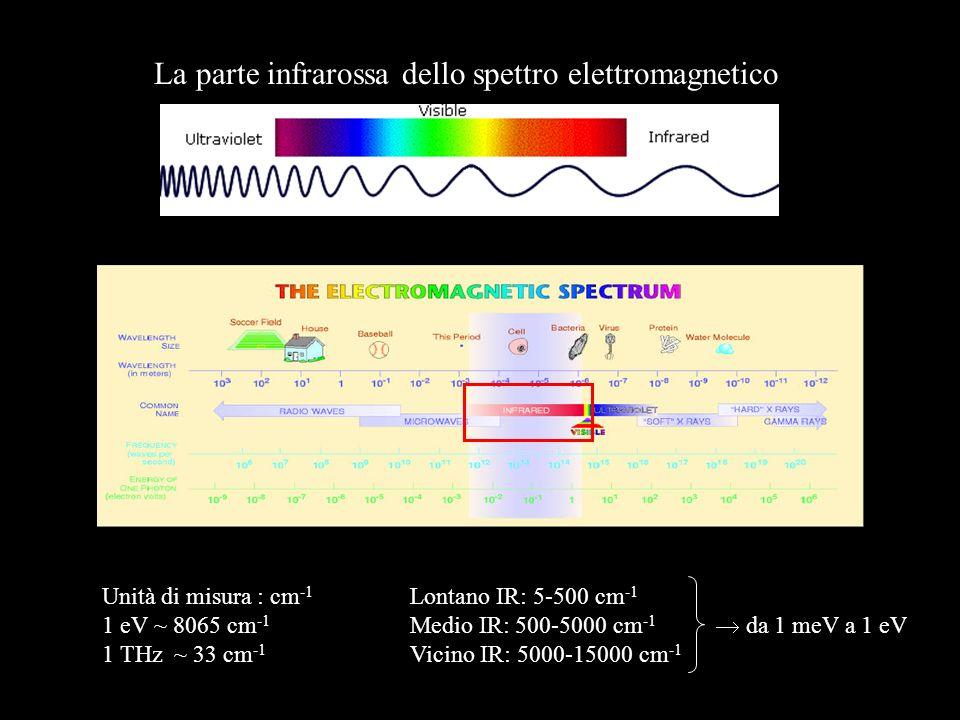 La parte infrarossa dello spettro elettromagnetico