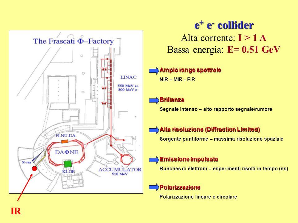 e+ e- collider Alta corrente: I > 1 A Bassa energia: E= 0.51 GeV IR