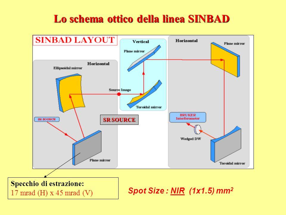 Lo schema ottico della linea SINBAD