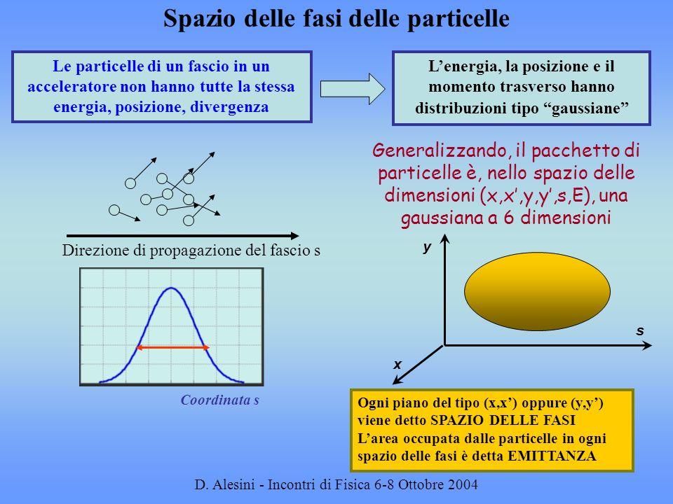 Spazio delle fasi delle particelle