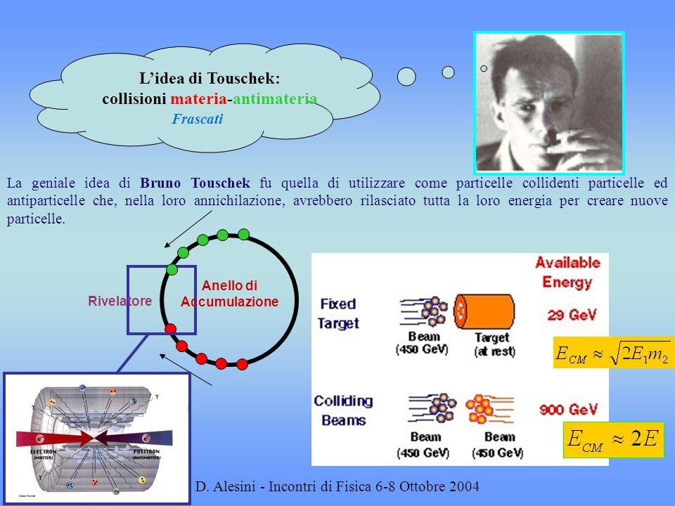 collisioni materia-antimateria Anello di Accumulazione