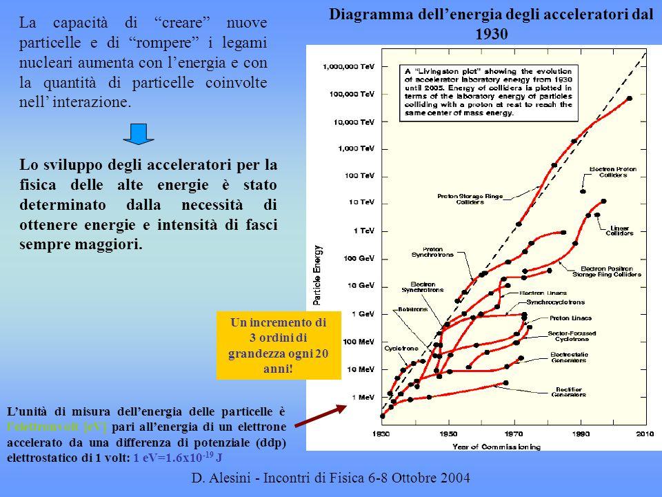 Diagramma dell'energia degli acceleratori dal 1930