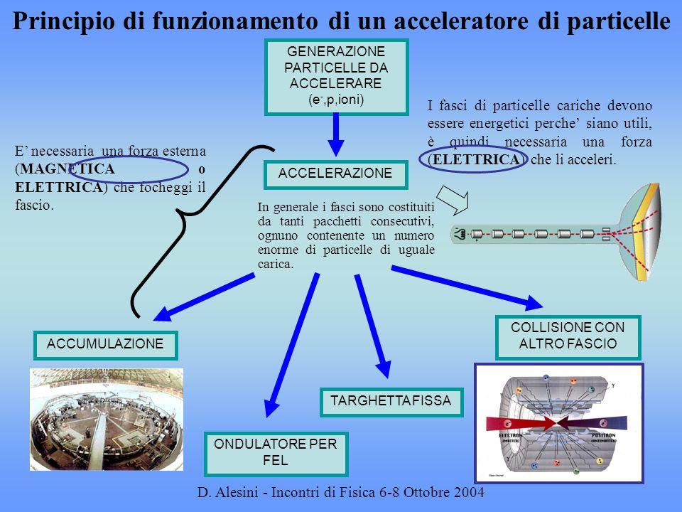 Principio di funzionamento di un acceleratore di particelle