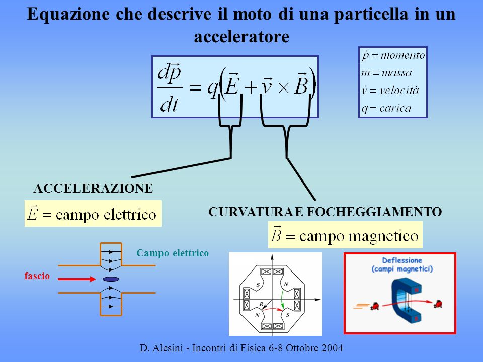 Equazione che descrive il moto di una particella in un acceleratore