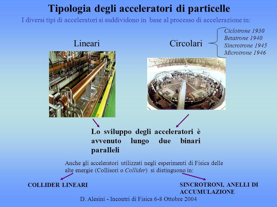 Tipologia degli acceleratori di particelle