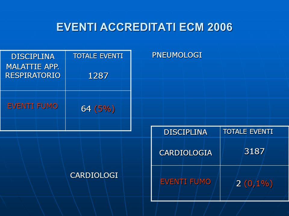 EVENTI ACCREDITATI ECM 2006