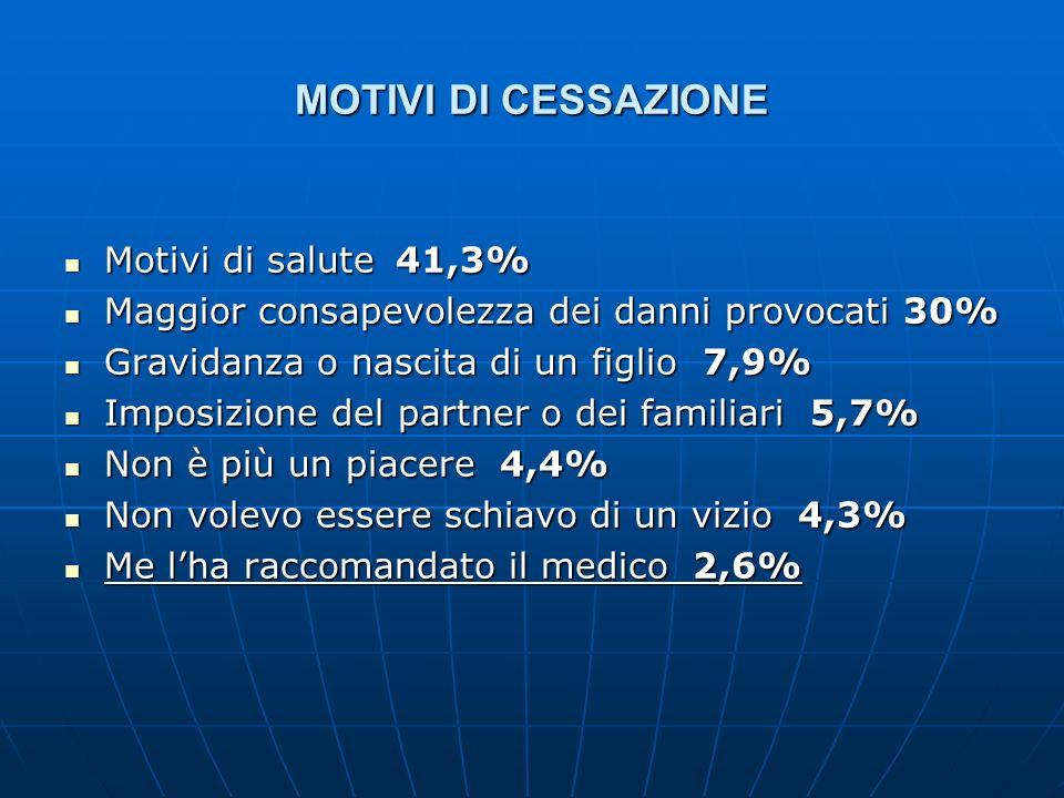 MOTIVI DI CESSAZIONE Motivi di salute 41,3%