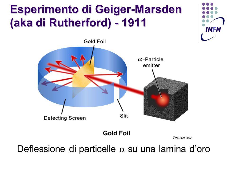 Esperimento di Geiger-Marsden (aka di Rutherford) - 1911
