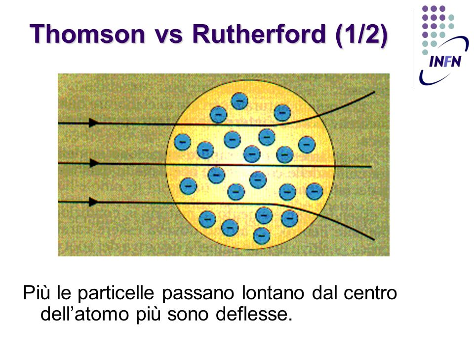 Thomson vs Rutherford (1/2)