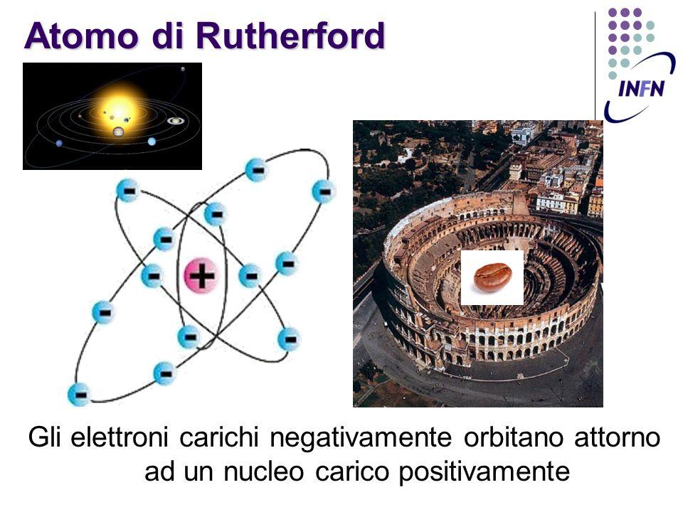 Atomo di Rutherford Gli elettroni carichi negativamente orbitano attorno ad un nucleo carico positivamente.
