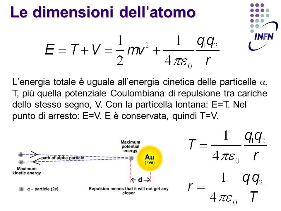 Le dimensioni dell'atomo