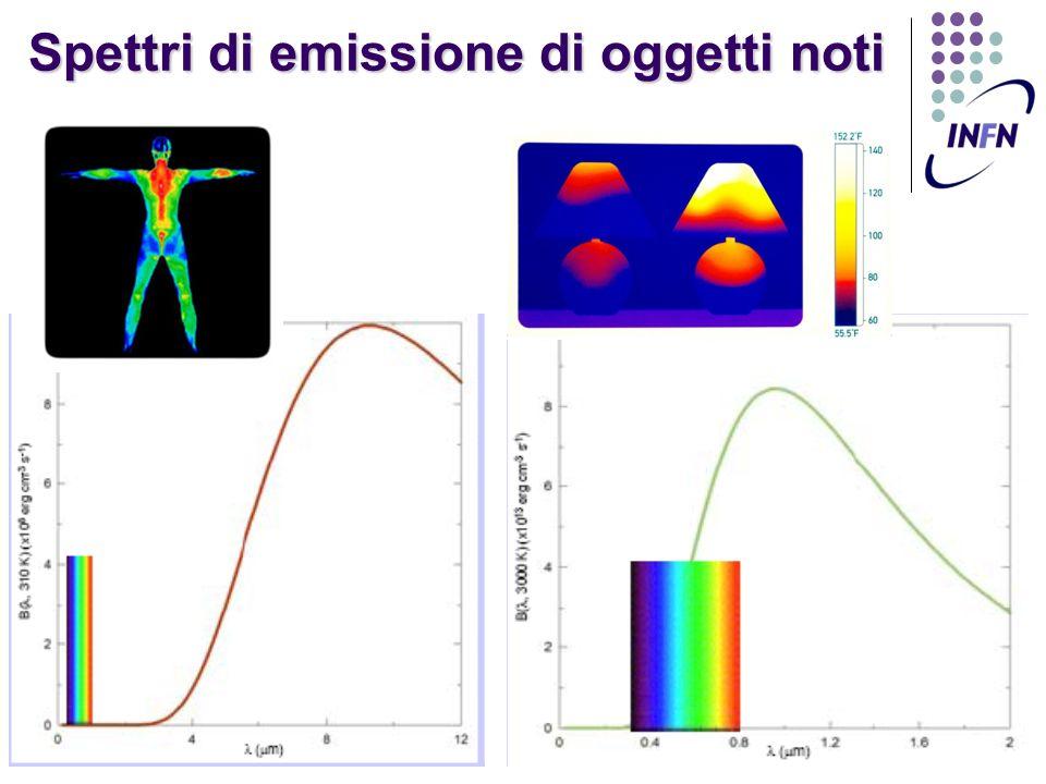 Spettri di emissione di oggetti noti