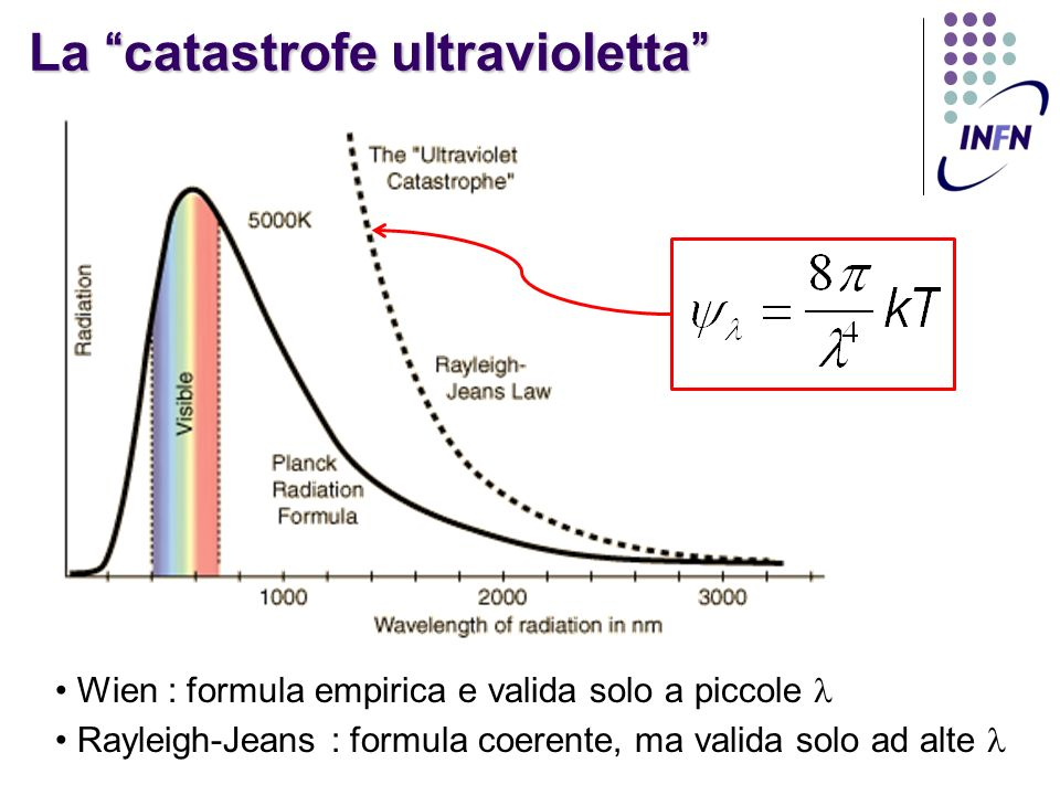 La catastrofe ultravioletta