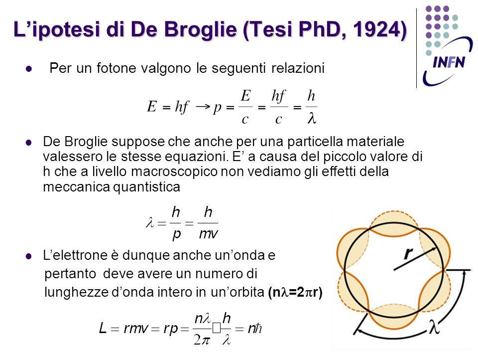 L'ipotesi di De Broglie (Tesi PhD, 1924)