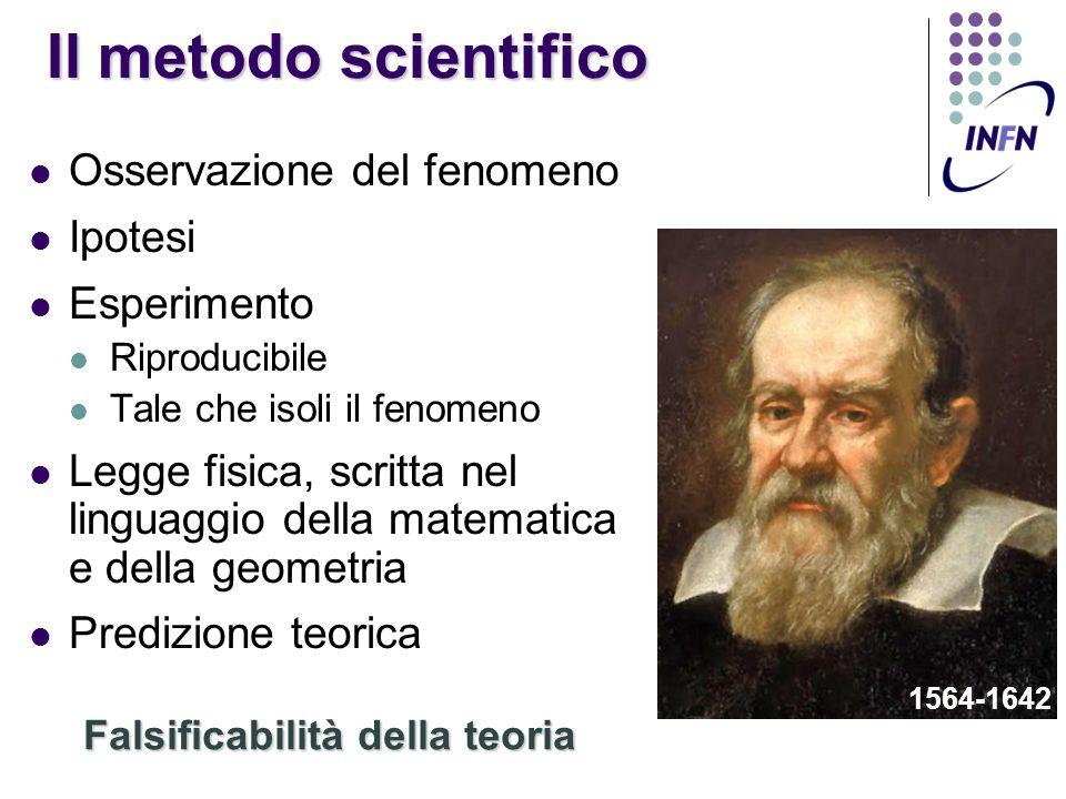Il metodo scientifico Osservazione del fenomeno Ipotesi Esperimento