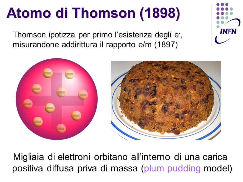 Atomo di Thomson (1898) Thomson ipotizza per primo l'esistenza degli e-, misurandone addirittura il rapporto e/m (1897)