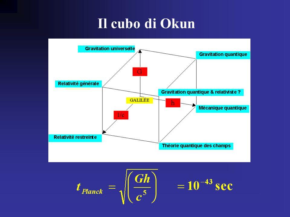 Il cubo di Okun Okun cube