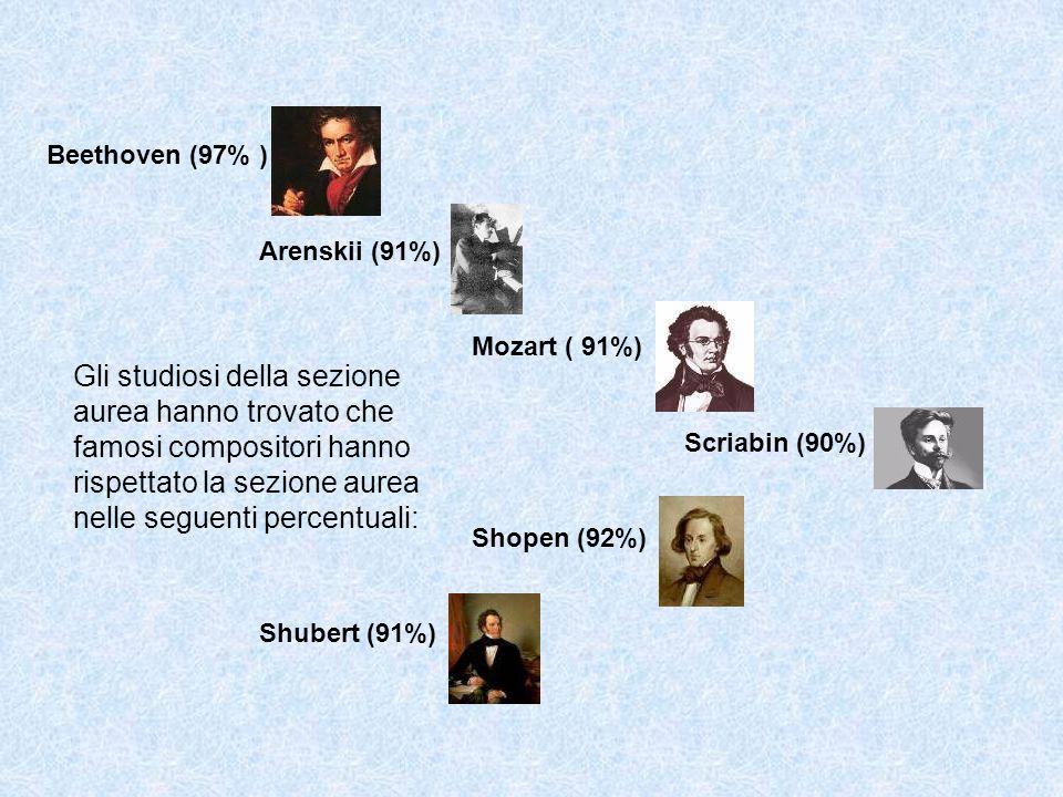 Beethoven (97% ) Arenskii (91%) Mozart ( 91%) Scriabin (90%) Shopen (92%) Shubert (91%)