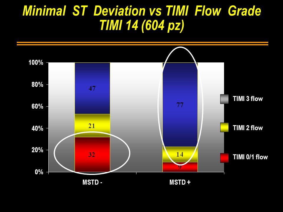 Minimal ST Deviation vs TIMI Flow Grade