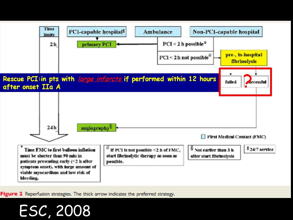 Rescue PCI:in pts with large infarcts if performed within 12 hours after onset IIa A ESC, 2008