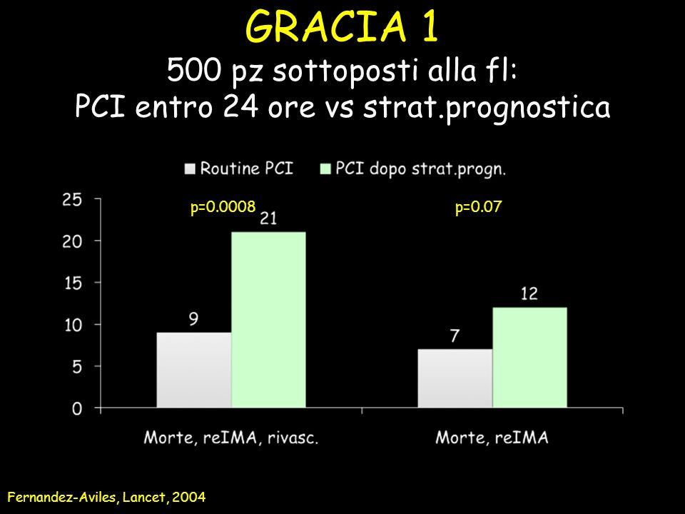 GRACIA 1 500 pz sottoposti alla fl: PCI entro 24 ore vs strat