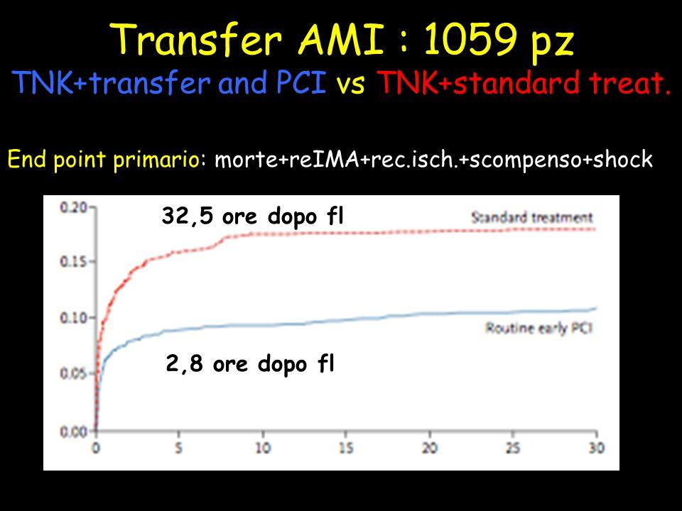 Transfer AMI : 1059 pz TNK+transfer and PCI vs TNK+standard treat.
