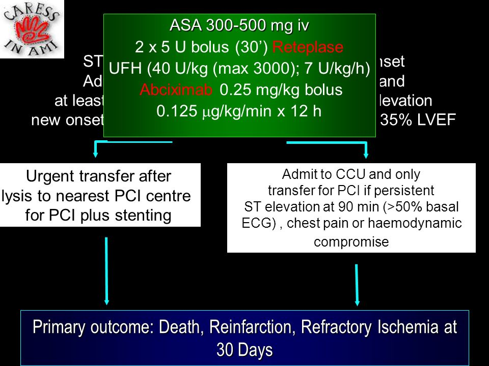 CARESS Study design ASA 300-500 mg iv. 2 x 5 U bolus (30') Reteplase. UFH (40 U/kg (max 3000); 7 U/kg/h)