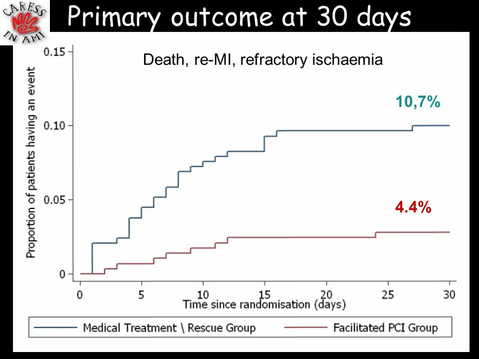 Primary outcome at 30 days