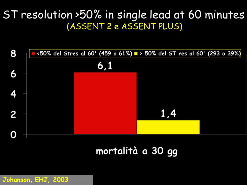ST resolution >50% in single lead at 60 minutes (ASSENT 2 e ASSENT PLUS)