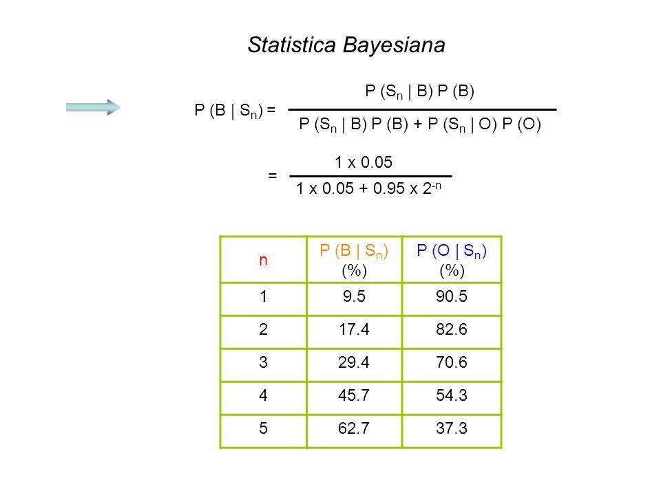 Statistica Bayesiana P (B | Sn) = P (Sn | B) P (B)