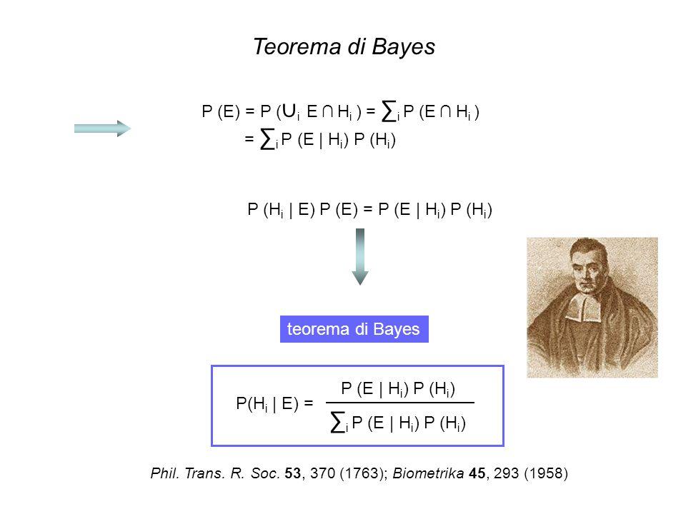 Teorema di Bayes ∑i P (E | Hi) P (Hi)