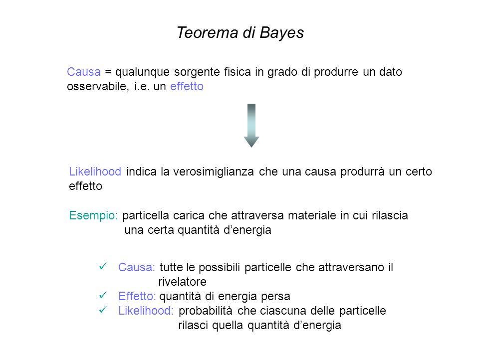 Teorema di BayesCausa = qualunque sorgente fisica in grado di produrre un dato osservabile, i.e. un effetto.