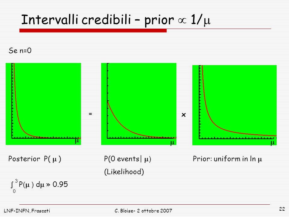 Intervalli credibili – prior  1/m