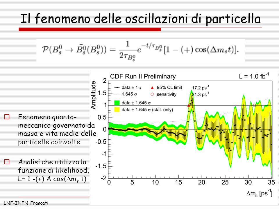 Il fenomeno delle oscillazioni di particella