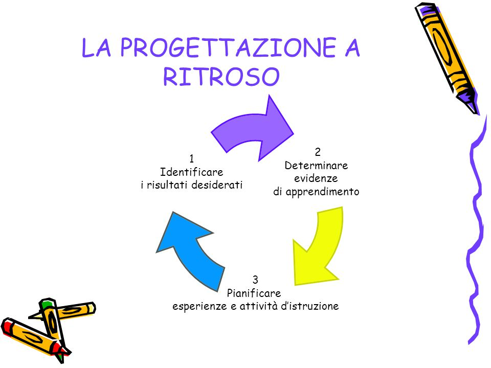 LA PROGETTAZIONE A RITROSO