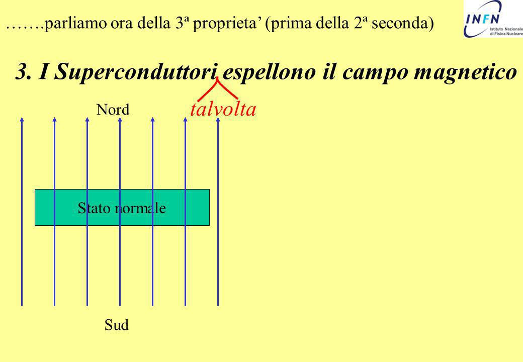 3. I Superconduttori espellono il campo magnetico