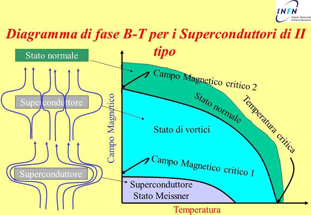 Diagramma di fase B-T per i Superconduttori di II tipo