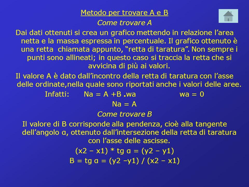 Metodo per trovare A e B Come trovare A.