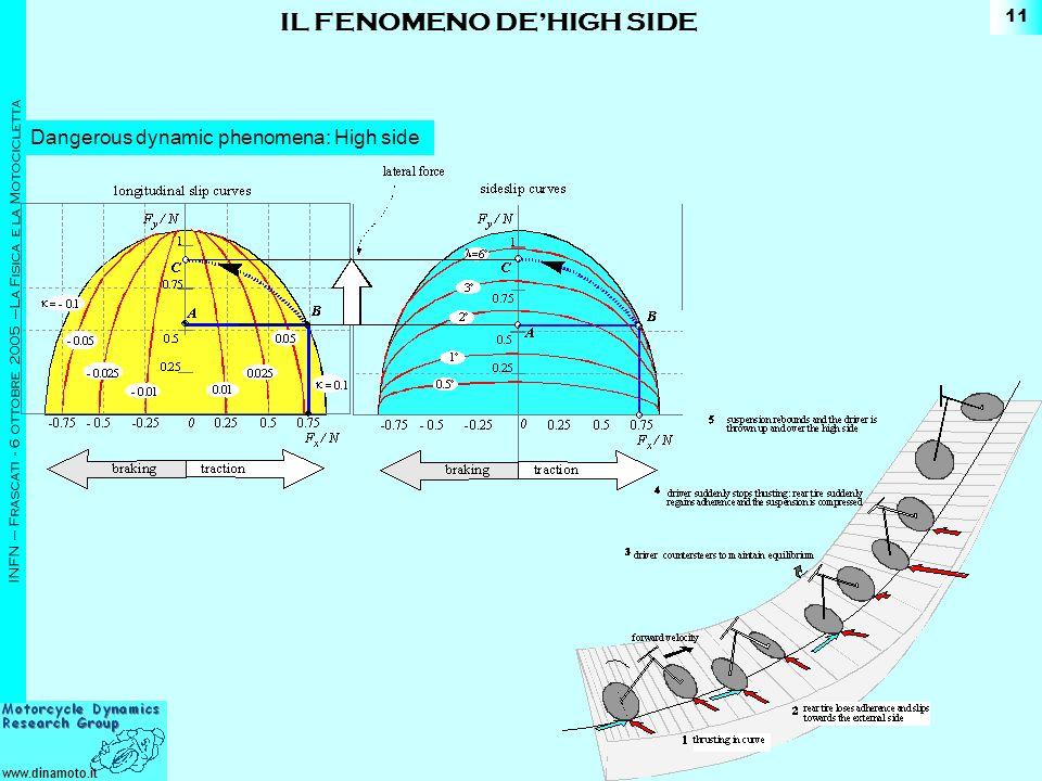 IL FENOMENO DE'HIGH SIDE
