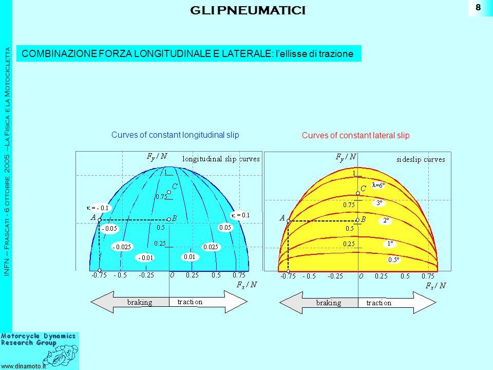 GLI PNEUMATICI COMBINAZIONE FORZA LONGITUDINALE E LATERALE: l'ellisse di trazione. Curves of constant longitudinal slip.